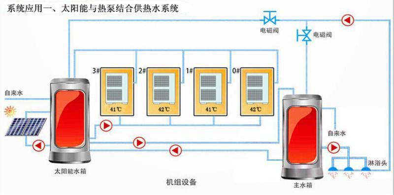 太阳能与热泵结合供热水系统